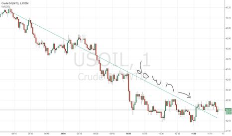 USOIL: WTI going not up