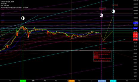 XAGUSD*28.2: BTC, crazy idea. Based on loong term fractalism.