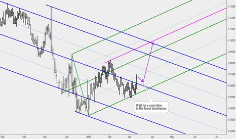 EURUSD: EURUSD: Price to Continue Moving Up