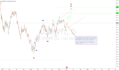 USDWTI: WTI has had a great run but could consolidate