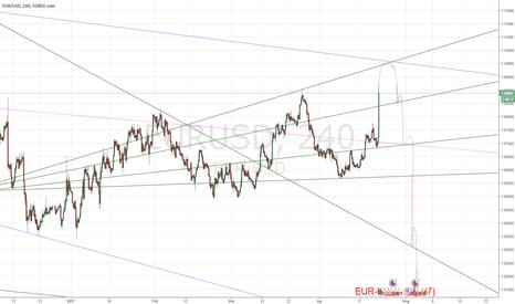 EURUSD: EUR-USD 1:1 (097) END