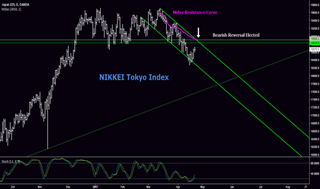 JP225USD: Big SELL Opportunity on NIKKEI