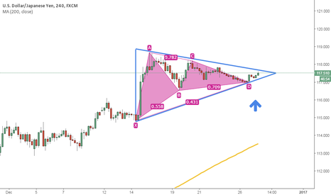 USDJPY: Continuation trend