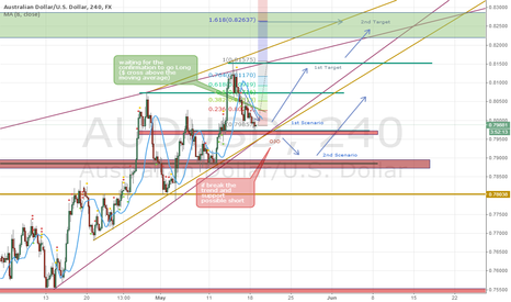 AUDUSD: Update on my Idea