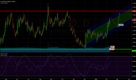 EURUSD: EURUSD Daily Thoughts