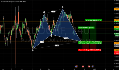 AUDCHF: Bullish Cypher Pattern AUDCHF - Journal 016