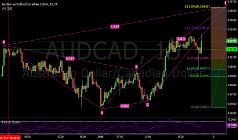 AUDCAD: Possible Harmonic Crab Pattern