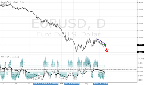EURUSD: EU bulls are out of strength
