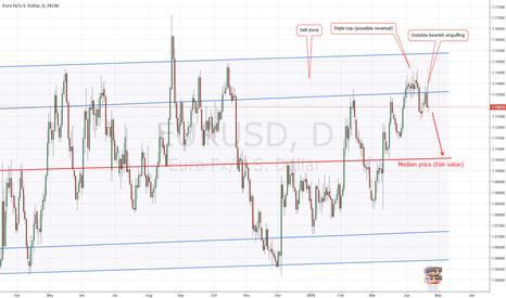 EURUSD: Are the Euro bulls tired yet?