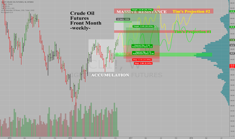 CL1!: Crude Oil Projections thru 2017 Year-End