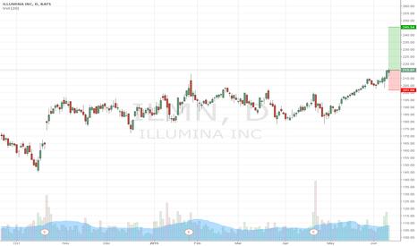 ILMN: buy ilmn