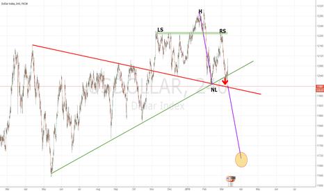 USDOLLAR: Trigger H&S. Time to short USDollar
