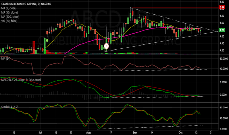 ABCD: ABCD lookin to make a lil move in a few days