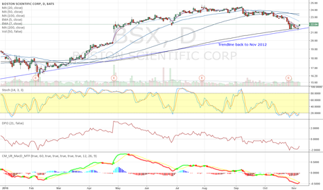 BSX: BSX Trendline support and oversold