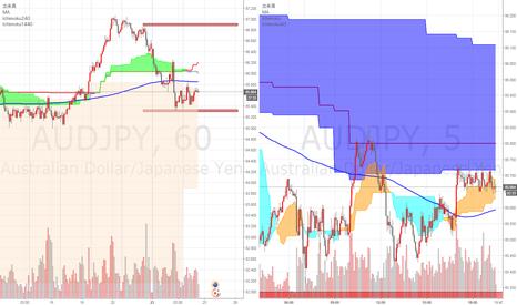 AUDJPY: 1時間足陰雲スパンBは高値切り下げで下降、85.450の攻防