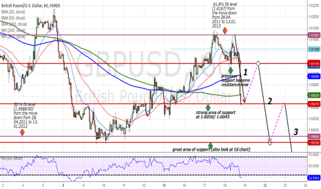 GBPUSD: Is GBP/USD in a SELL mode, I wonder?