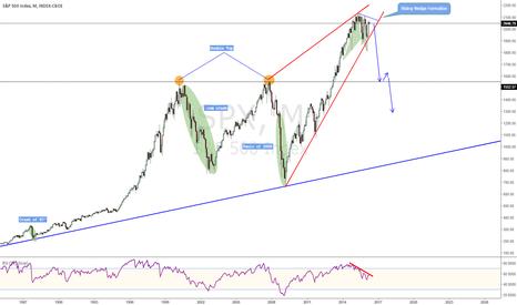 SPX: S&P Collapse