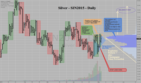 SIN2015: Silver - SIN2015 - July Futures Contract - BULLISH SETUP