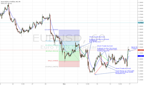 EURUSD: Jays Trades on the Eur
