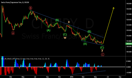 CHFJPY: Watch out for an impulse up! WXY almost complete.