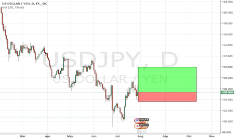 USDJPY: Long USDJPY following Shinzo Abe