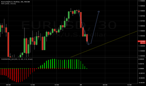 EURUSD: About to TP and wait for an uptrend