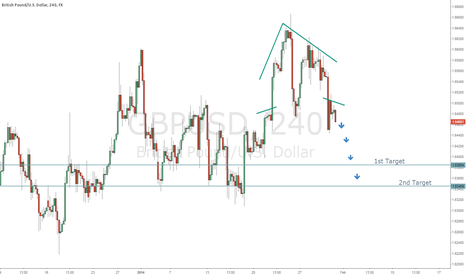 "GBPUSD: HEAD and SHOULDERS ""TOP"" ON THE EURO"