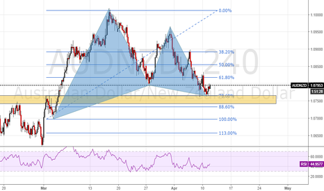 AUDNZD: AUDNZD Gartley