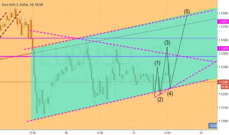 EURUSD: triangle is become  a flag  also we keep sell eurusd