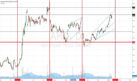 AMD: AMD Earnings