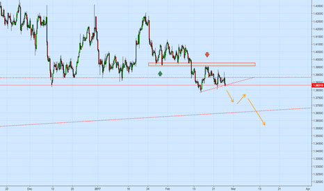 EURCAD: pressure to the downside