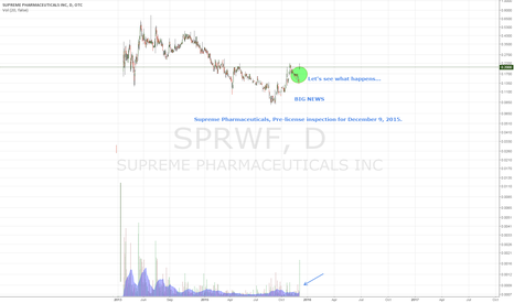 SPRWF: Supreme Pharmaceuticals - Potentially a great buy