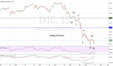 IXIC: Nasdaq Bear Market Update