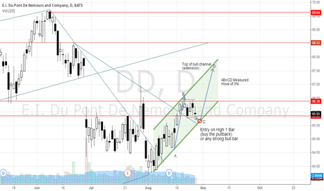 DD: DD - 3rd Leg in a 3 Drives Bull channel; finding support