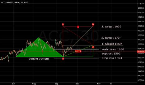 ACC: Stop loss 1554. Target 1669/1734/1836.