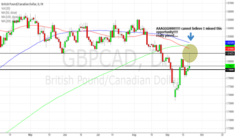GBPCAD: GBP/CAD a big missed opportunity!!!!