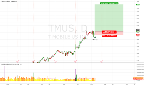 TMUS: TMUS Maybe Up