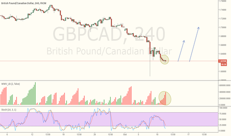 GBPCAD: GBPCAD - A very Different Setup .