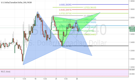 USDCAD: usdcad pottential gartley and butterfly