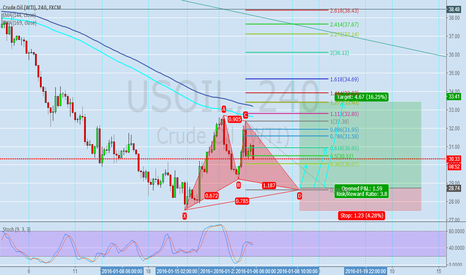 USOIL: The USOIL A 240 - minute Gartley fattern
