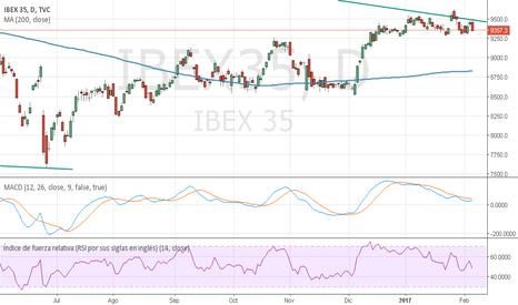 IBEX35: Ibex35 para diferentes timeframes