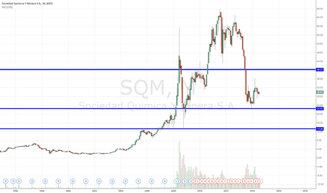 SQM: Buy if it gets close to $10