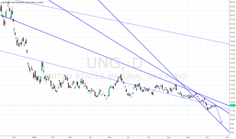UNG: $UNG next target 9.5
