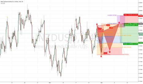 NZDUSD: Bearish Butterfly Pattern