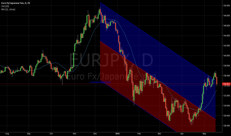 EURJPY: Nice Little Ride Down For The Patient
