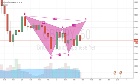 GBPJPY: GBP-JPYGartley Short
