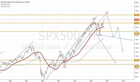 SPX500: Аналализ индекса S&P 500