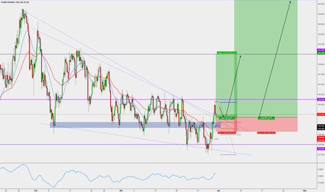 GBPJPY: GBPJPY LONG BREAK AND RETEST TRADE SETUP