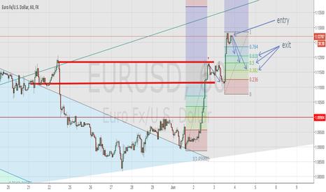 EURUSD: short-term short eurusd