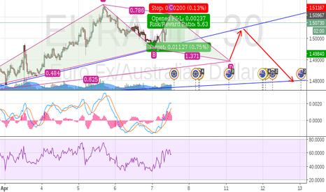 EURAUD: prediction on eur/aud